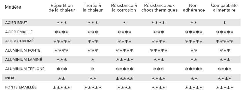 tableau comparatif matière plaques de plancha