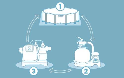 installation-électrolyseur-au-sel-piscine