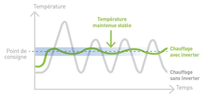 Fonctionnement de la pompe à chaleur Inverter vs classique