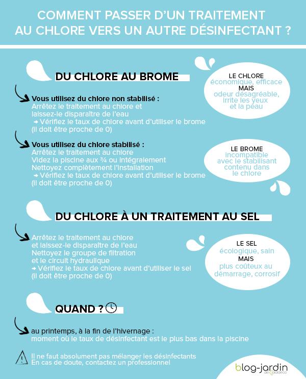 Compatibilité des traitements de piscine