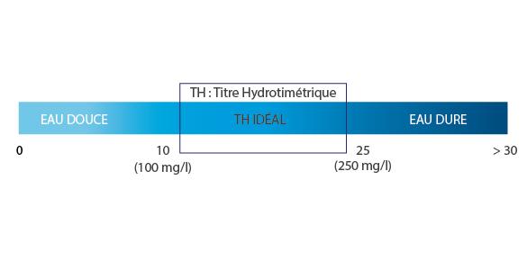 TH-taux-hydrotimetrique