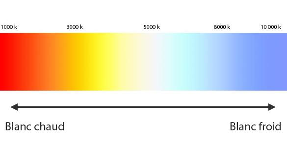 Température de couleurs : les degrés kelvin